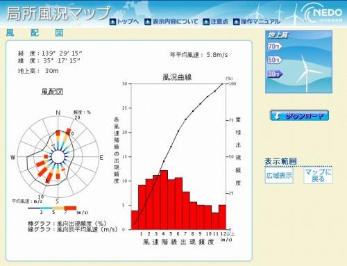 「局所風況マップ」で調べた卓越風(資料:NEDO)