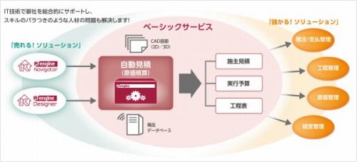 「K-engineサービス」の概念図(特記以外の資料:K-engine。以下同じ)