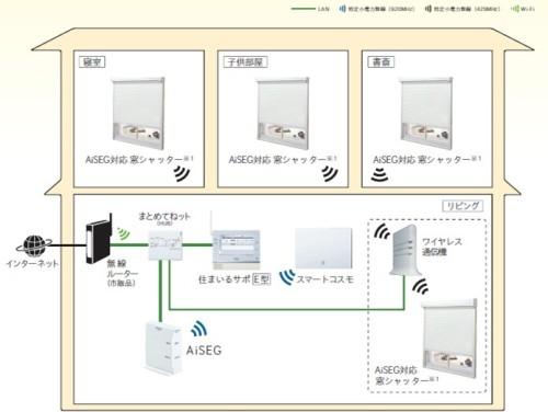 スマートHEMSの全体システム図