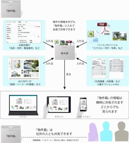 「物件箱」による情報共有機能