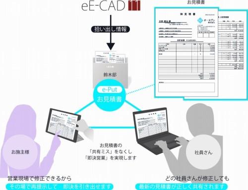 e-PutによるCADと見積書のクラウド連携イメージ