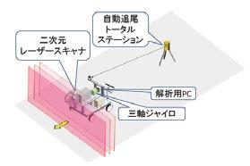 移動式3Dレーザースキャナーの概念図
