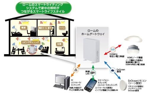 スマートライティング・システムの概念図