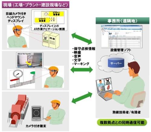 システムの構成イメージ図