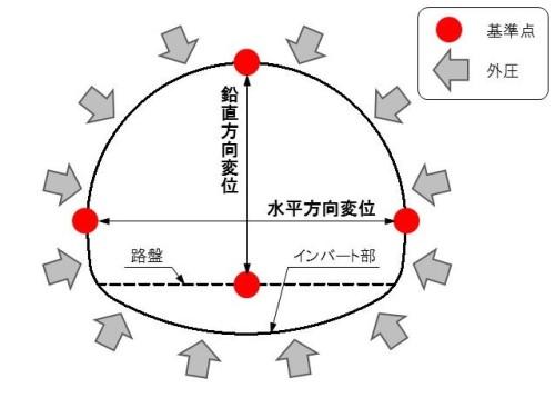 トンネル内空の変位計測(以下の資料、写真:大林組)