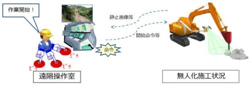 「T-iROBO Breaker」のシステムイメージ図(以下の資料、写真:大成建設)