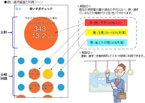 普段より使いすぎている回路は赤で色分け表示される