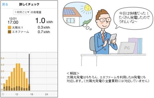 太陽光発電パネルにより発電量の現状が外出先からわかる