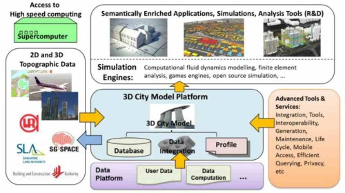 バーチャル・シンガボールのイメージ。国土の3Dモデル上に様々なデータをひも付けていく(資料:NRF)