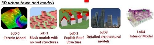 都市のモデル化に使われる建物のLOD基準(資料:NRF)