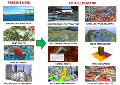バーチャル・シンガボールの用途。当初(左)は都市の3Dモデルを使った景観や風などのシミュレーションが中心だが、将来的には地下インフラの管理やエネルギー管理などに広げていく(資料:NRF)