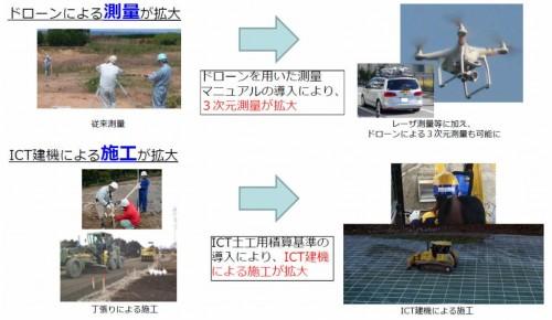 ドローンやICT建機を活用したi-Constructionで現場が変わるイメージ