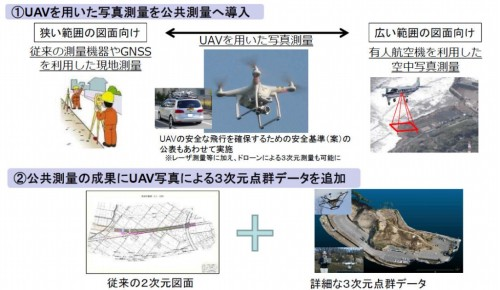 UAVを公共測量に導入するイメージ