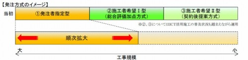 ICT土工の発注方式のイメージ