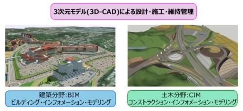 「土木建築3D-CAD(CIM/BIM)の推進」のコーナー