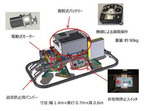 床仕上げロボットの仕組み