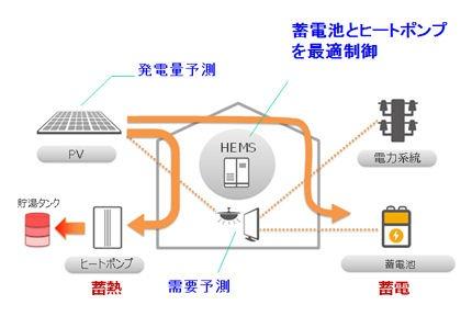 太陽光発電の自家消費を最大化する事業のイメージ図