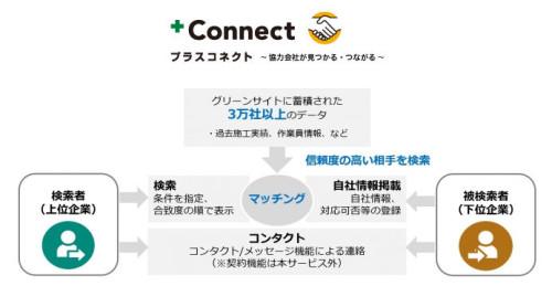 専門工事同士のマッチングサービス「+Connect」のサービスイメージ(以下の資料:MCデータプラス)