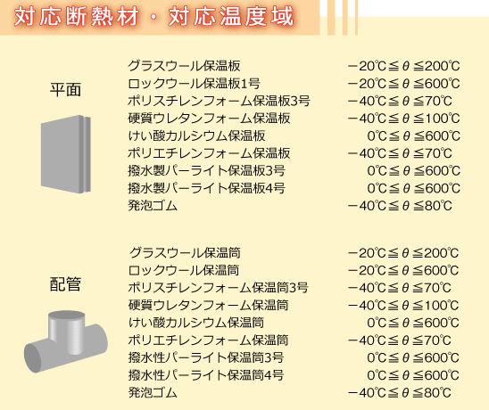 対応できる断熱材の種類と対応温度域