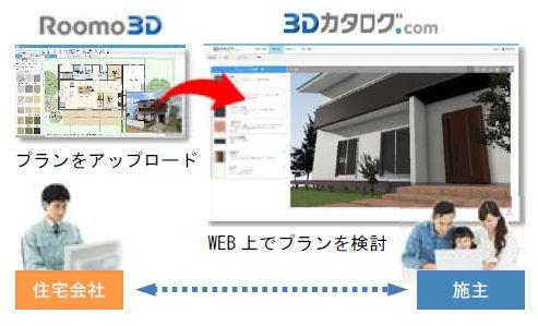 3Dカタログ.com上で施主にプランのカラーコーディネートを行ってもらえる