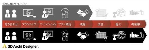 設計、施工、引き渡しまで活用範囲が広がった3DアーキデザイナーProfessional