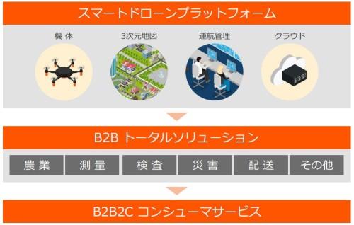 スマートドローンプラットフォームの概念図