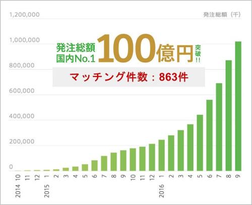 2016年9月に工事の発注総額100億円を突破した(以下の資料:SHELFY)