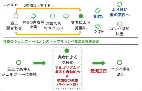 従来のマッチング手順は人手に頼っていた(上)が、2016年11月以降はシステムによる自動化(下)により見積もり(コンペ)参加の意思決定が最短2日に短縮された