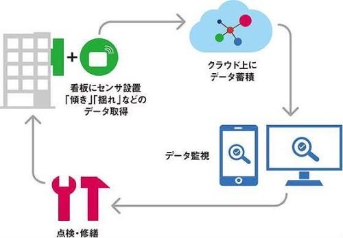 IoTによる看板の維持管理イメージ(資料:ザイマックス、オプティクス)