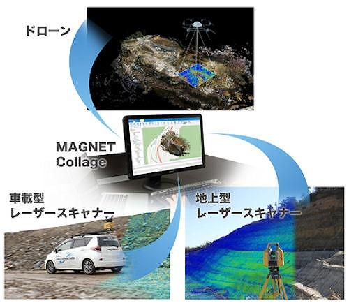 ドローン、地上型3Dレーザースキャナー、MMSの点群を1つのソフトで作成・合成できる