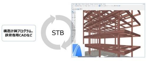 新しいアドオンソフト「ST-Bridge Converter for ARCHICAD」のイメージ(以下の資料:グラフィソフトジャパン)