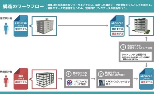 インポート機能を使って構造設計者が作った構造モデルと意匠モデルを重ねて表示しながら設計を進めるワークフローの例
