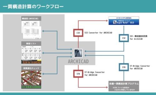 ARCHICADのBIMモデルをSTB形式に変換し、一貫構造計算プログラムで処理するワークフローの例