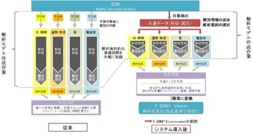 従来(左)は解析の種類ごとにモデルを作っていたが、T-BIM Environment導入後(右)は解析モデル作成時間が大幅に短縮された