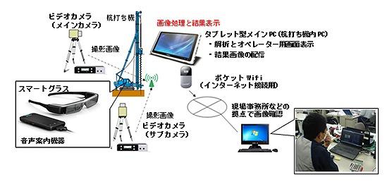 デジタルデータ化された杭孔の情報は、現場事務所でもリアルタイムに共有できる