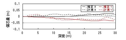孔曲がり推定線と計測結果の比較。よく合っていることが分かる
