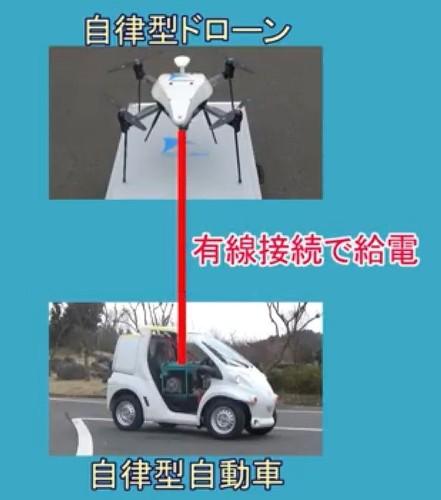 発電機を搭載した自動運転車から電源ケーブルでドローンに給電するイメージ(以下の写真、資料:エアロセンス、ZMP)