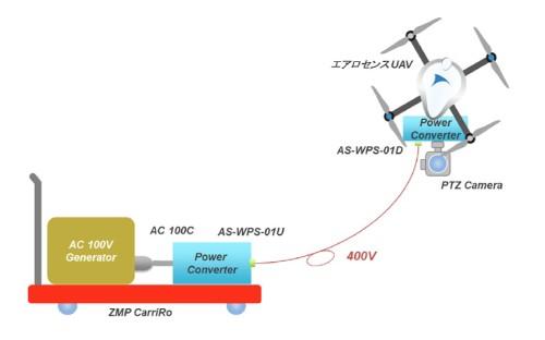 地上とドローンの間は400Vに昇圧して送電している。物流支援ロボット「CarriRo」を使った例