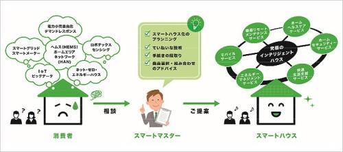 スマートマスターの役割イメージ(資料:家電製品協会のウェブサイトより)