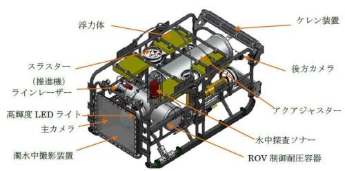 「ディアグ」に搭載された様々な機器類