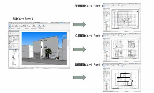 BIMモデルからテンプレートを使って建築確認申請用の設計図書を作成するイメージ(資料:住宅性能評価センター)