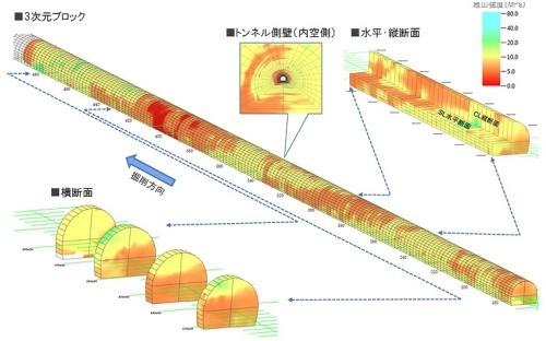 3次元の地山モデルはあらゆる面で切断して見ることが可能だ