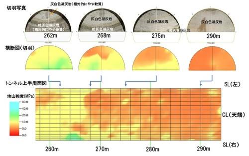 切り羽写真とDRISS-3Dによる地山強度分布の比較