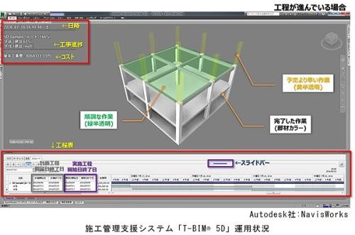 予定の工程より進んでいる作業は黄色で表示される