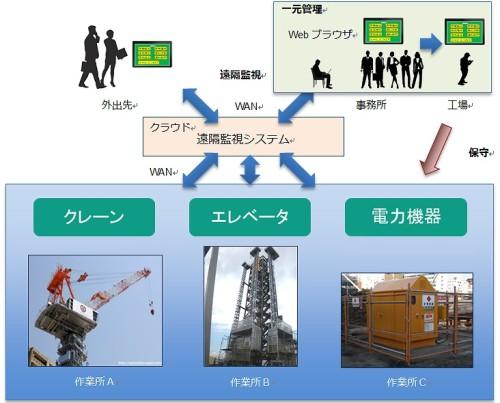 IoTを活用した工事用機械の遠隔監視システム(資料:竹中工務店)