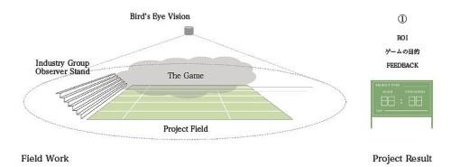 BIMプロジェクト全体をサッカーの試合に見立てて俯瞰するイメージ