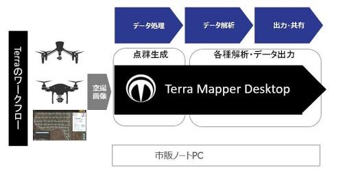 空撮から解析までを一貫して処理するTerra Mapperの機能(以下の資料:特記以外はテラドローン)