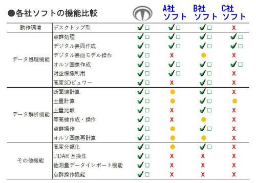 他のドローン測量用ソフトとの機能比較。Terra Mapperは左端