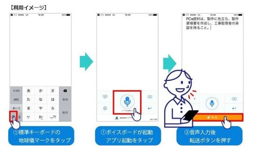 建設版の音声キーボード「AmiVoice」の使用手順(資料:アドバンスト・メディア)
