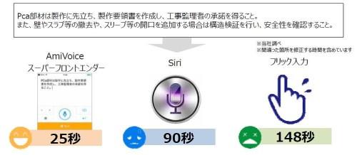 フリック入力やSiriに比べて、入力速度は格段に速くなる(資料:アドバンスト・メディア)